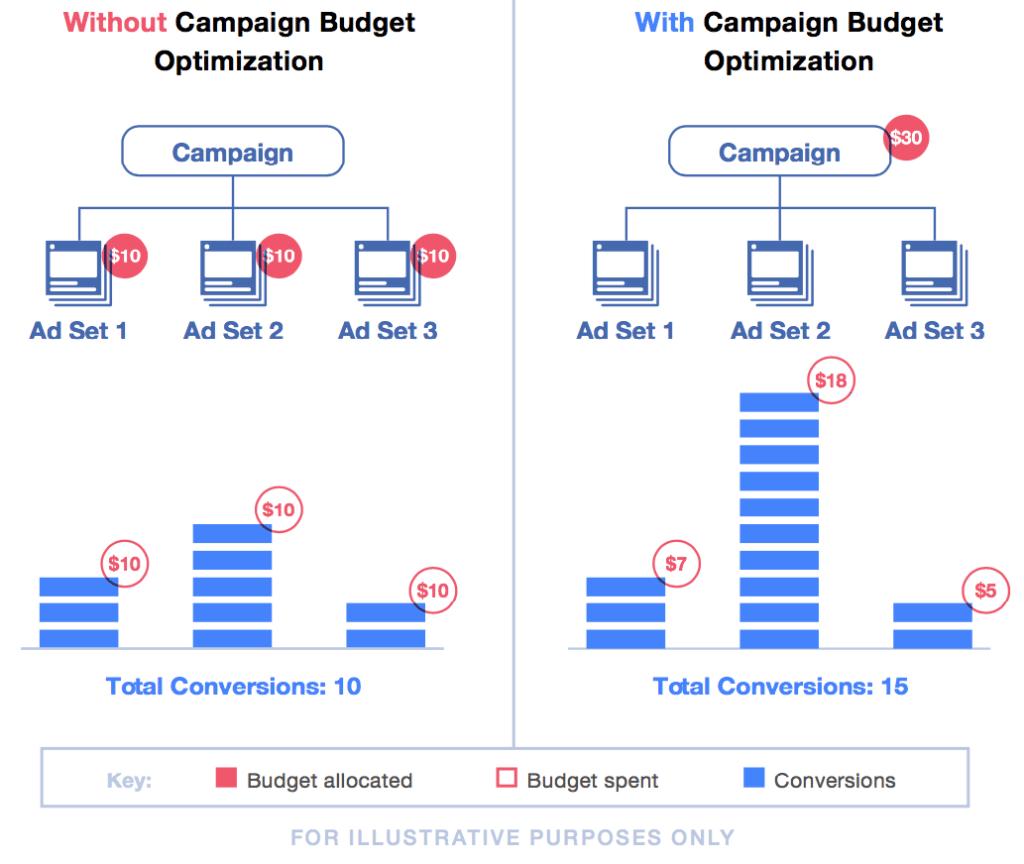Campaign Budget Optimization (CBO): da settembre Facebook non ci dà scelta. 1
