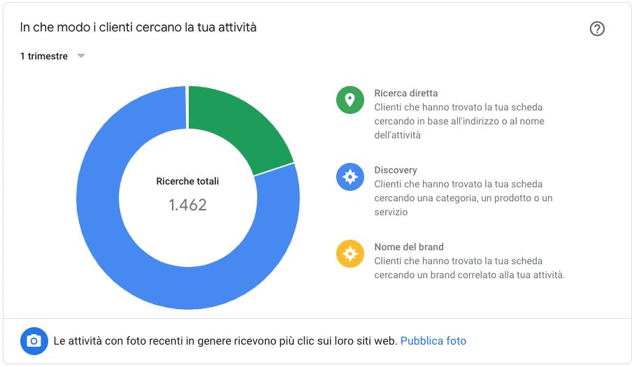 Google My Business: un'attività local non può non usarlo 1