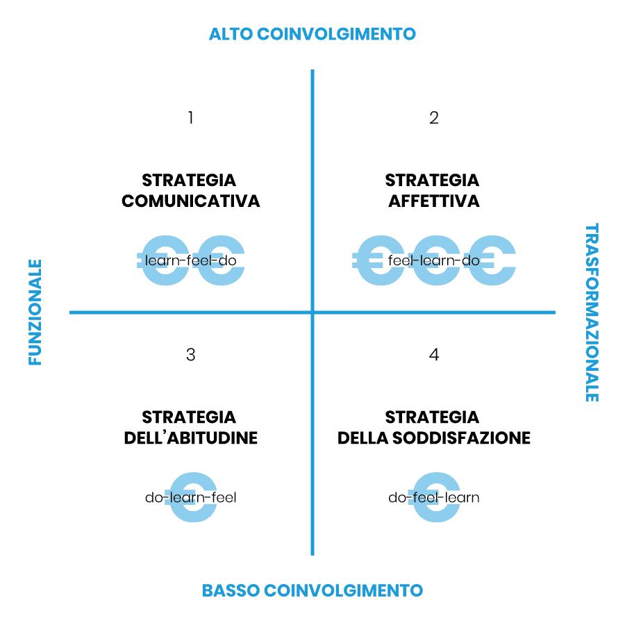 La griglia FCB. Come scegliere il giusto approccio alla tua strategia di comunicazione 1